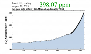Carbon dioxide concentrations since 1700. Chart courtesy of Scripps Institution of Oceanography.